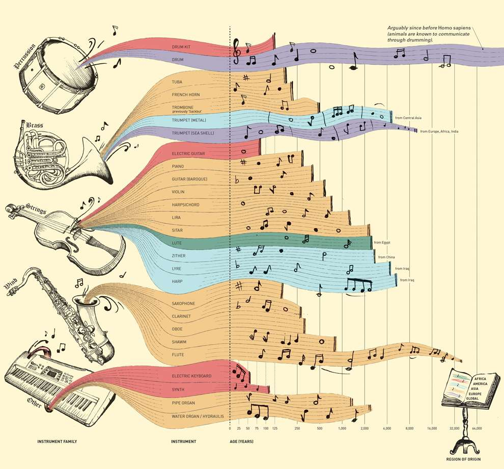 Valentina  D'Efilippo, Data illustration etching style of instruments