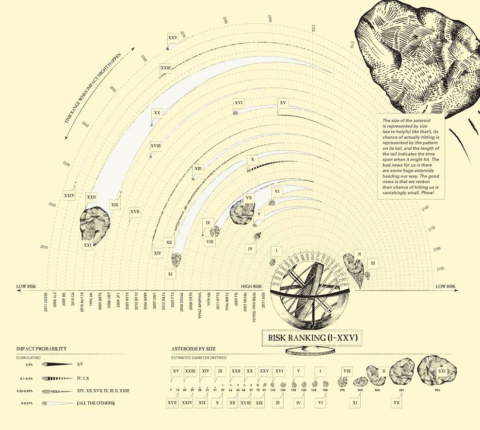 Valentina  D'Efilippo, Etching style illustration - data visualisation
