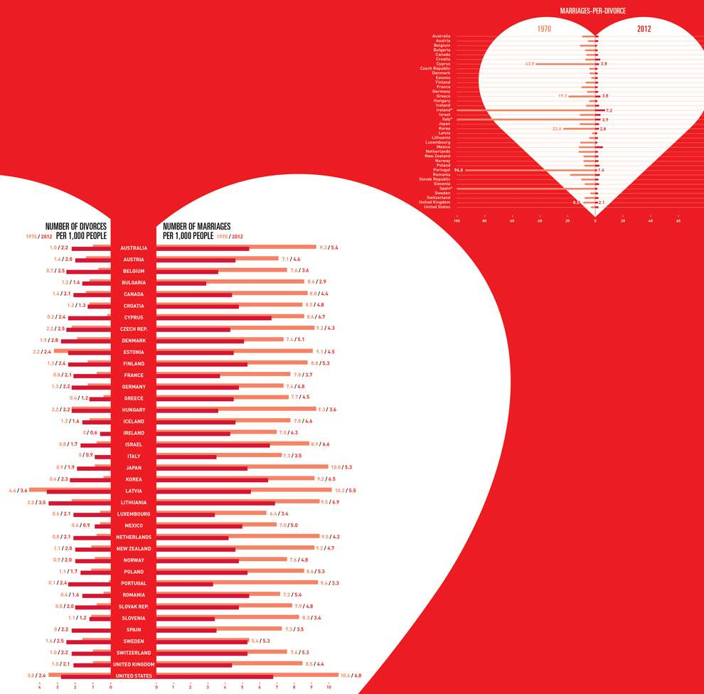 Valentina  D'Efilippo, Graphic digital data illustration representing the number of marriage and divorce on a heart graphic, red background