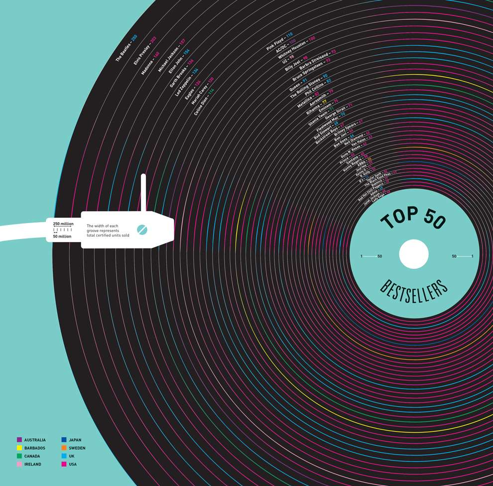 Valentina  D'Efilippo, Graphic digital data illustration representing the top 50 music bestseller on a vinyl