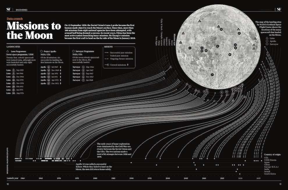 Valentina  D'Efilippo, Datavisualisation of the missions to the moon