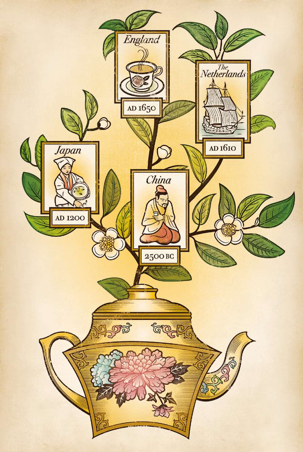 Susan Burghart, Vintage digital illustration of a tea pot