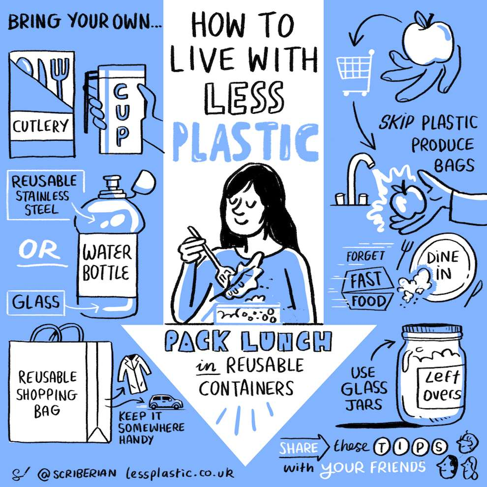 Scriberia, Explanatory illustration in how to live with less plastic
